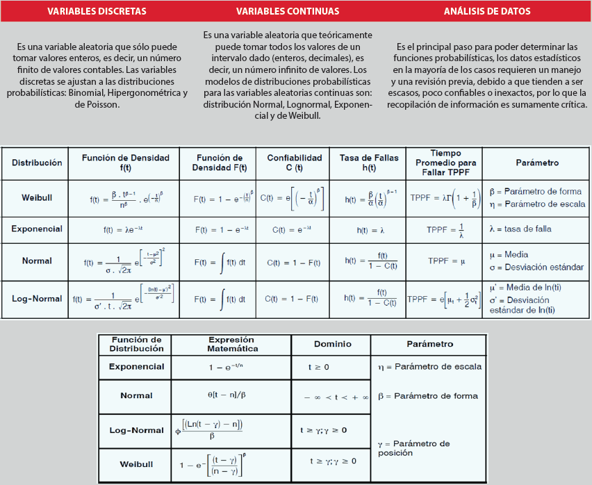 Tabla 2.2. Definiciones y ecuaciones para estimaciones de indicadores asociados a las distribuciones probabilísticas. Fuente: Yañez et al (2007) y Ferrera (2019).