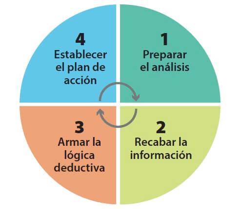 Figura 3. Proceso ACR de árbol lógico de falla