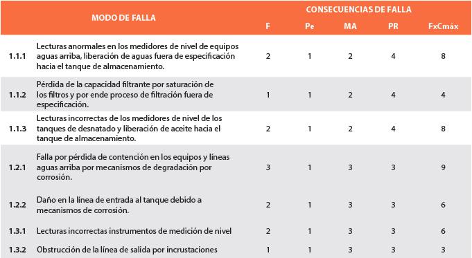 Tabla 5. Jerarquización de riesgos de modos de falla (ejemplo).