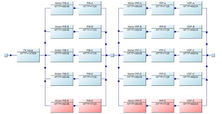 Figura 2. Diagrama de bloques de confiabilidad. Fuente: Availability Workbench®