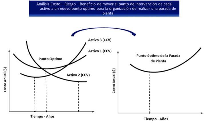 Figura 6. Integración de varios puntos óptimos de reemplazo de diferentes activos en un tiempo óptimo de parada de planta