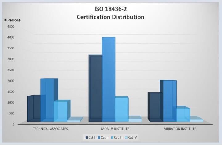 Figure 1. Certification Distribution