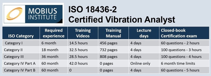 Table 1. ISO 18436-2 courses from the Mobius Institute