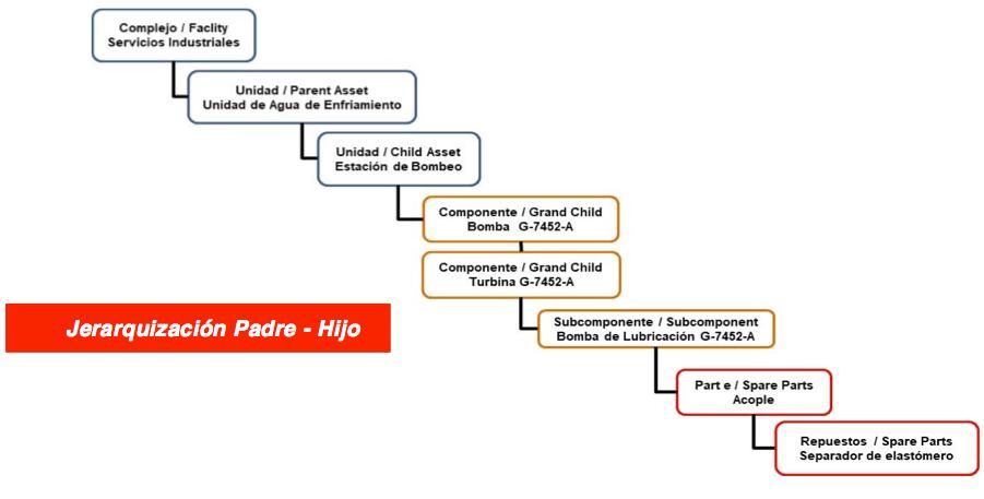 Figura 2.5. Jerarquía de Sistemas y Equipos, esquema Padre e Hijo.