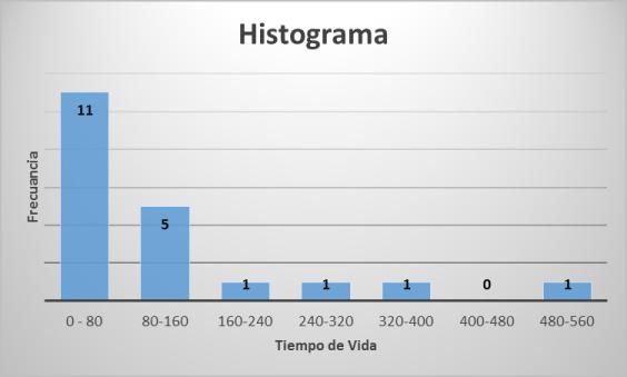 Figura No. 3