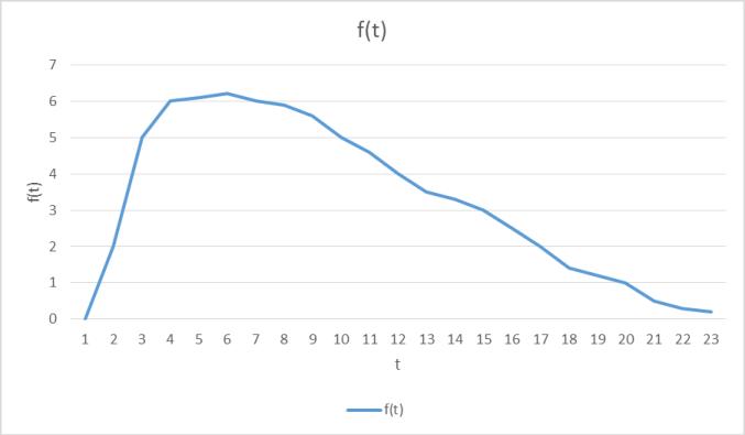 Figura No. 5