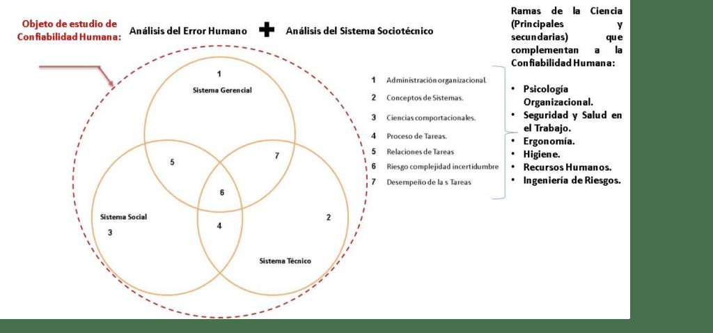 Figura 1. Interrelación recíproca de los tres sistemas.