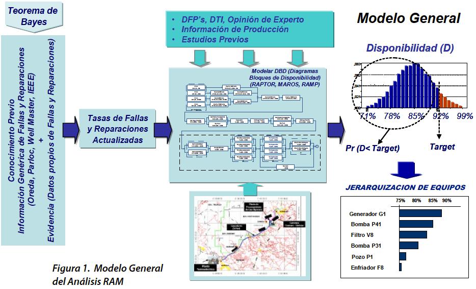 Figura 1-A. Modelo General del Análisis RAM