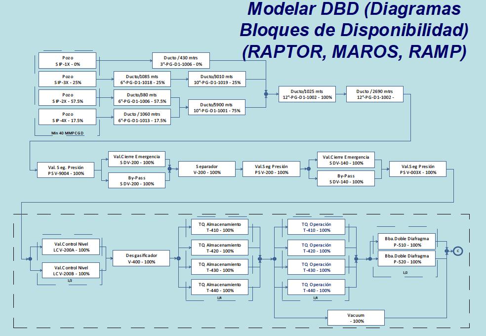 Figura 1-B. Modelo General del Análisis RAM