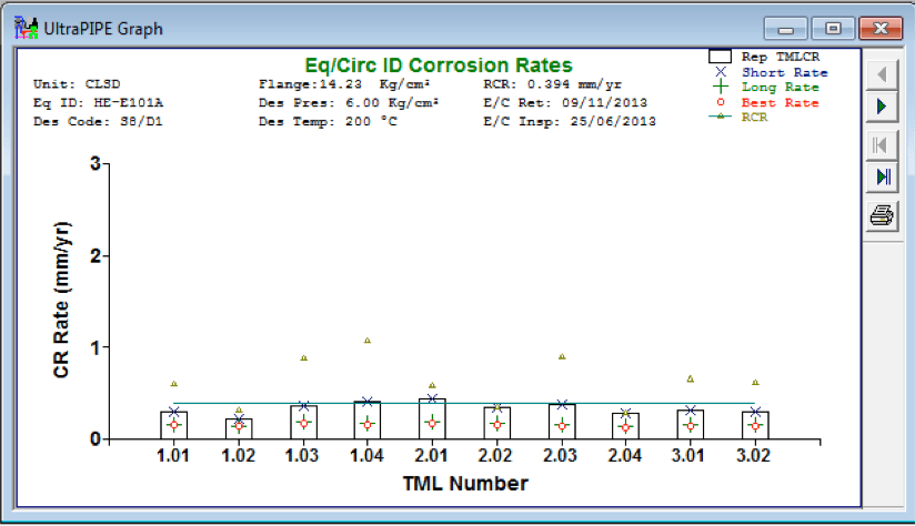 Gráfica  3. Comportamiento de  la velocidad de corrosión por ubicación de medición de espesor (TML).