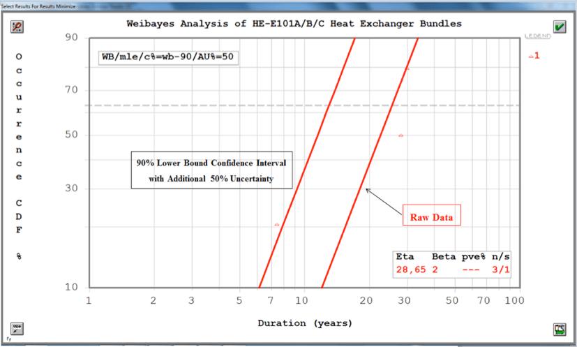 Grafica 7. Muestra la curva del caso de estudio desplazada hacia la izquierda como resultado de la adición de la incertidumbre del 50%. Fuente: DEMO SuperSMITH WEIBUL software by Fulton Findings.