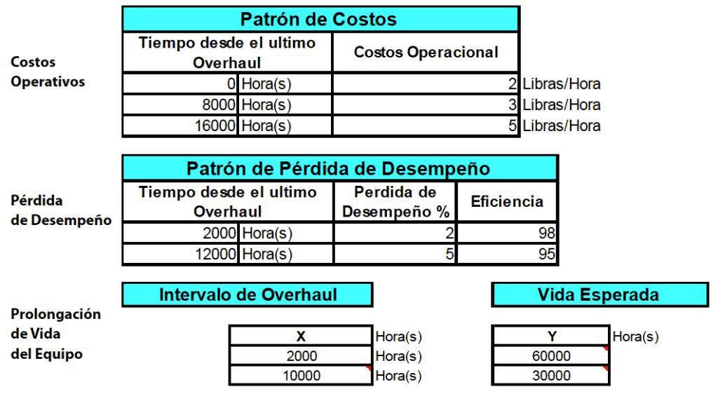 Tabla N°1-B. Estas tablas muestran el perfil de la confiabilidad, los costos estimados de operación, la pérdida de desempeño y los datos para la prolongación de vida.