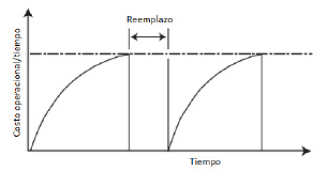 Figura N°6. Tendencia de Costos Operacional.