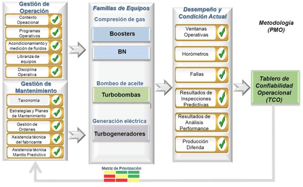 Figura 1. Diagrama entrada-proceso-salida de un plan de mejora operativa.