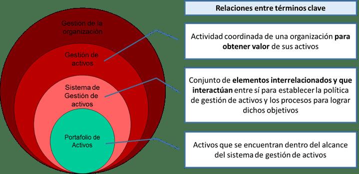 Figura 2. Relaciones entre términos clave [ISO 55000:2014 (traducción oficial)]