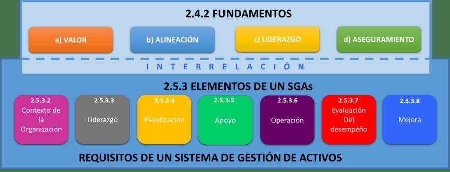Figura 4. Estructura básica de ISO 55000 : 2014