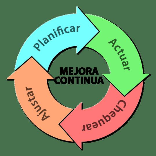 Figura 4. Ciclo de mejora continua o ciclo de Deming.