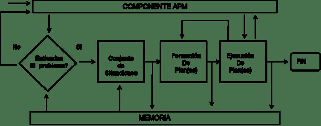 Figura 4. Diagrama de Proceso del Rendimiento Humano.