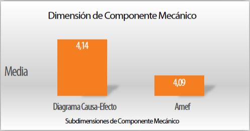 Grafico 1. Dimension componente mecanico. Sub-dimensiones.