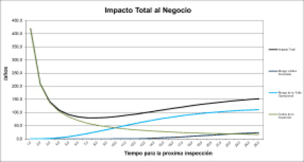 Figura 9. Impacto Total al Negocio.