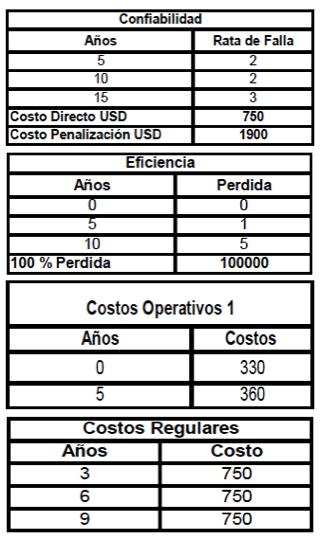 Tabla 3. Estas tablas muestran los costos estimados de operación y mantenimiento del equipo actual.