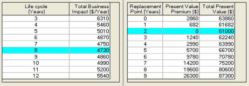 Tabla 6. Resultados obtenidos con un programa computacional de amplia trayectoria mundial.