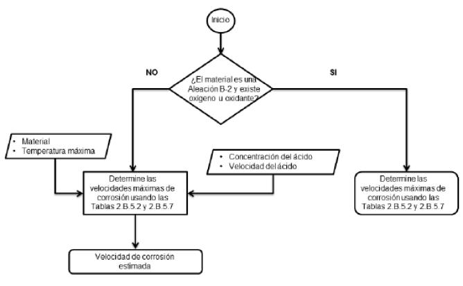 Figura 12. Procedimiento para la determinación de la velocidad de corrosión API 581