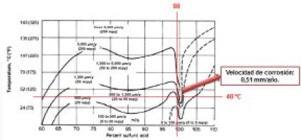Figura 13. Gráfico Iso-corrosión Concentración vs. Temperatura