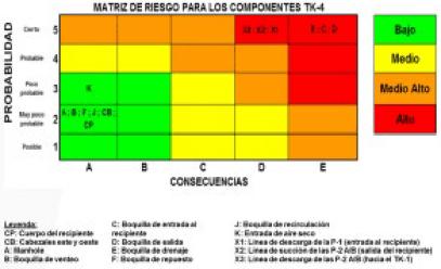 Figura 17. Matriz de riesgo para los componentes del recipiente