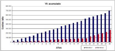 Figura 18. Estudio económico de alternativas basado en costos de ciclo de vida