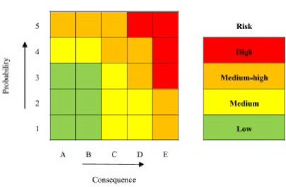 Figura 3. Matriz de riesgo recomendada por API 580/581