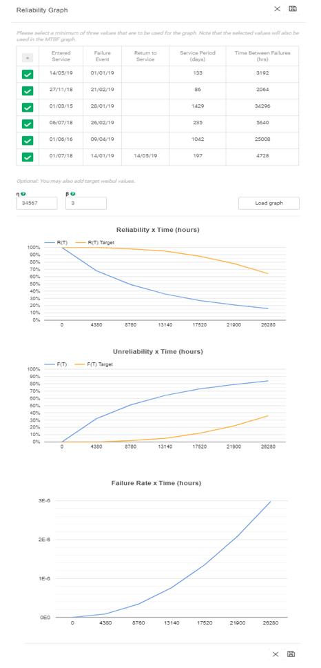 Figura 3.3. Gráficos de la fiabilidad basados en la fiabilidad 4.0.