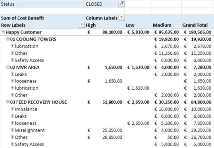 Figure 1. Example of CBA Log. Cost benet reported down to Failure mode level