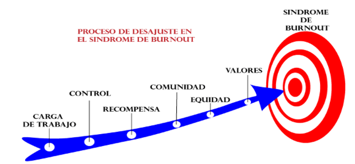 Figura 5. Proceso de desajuste en el Síndrome de Bournout