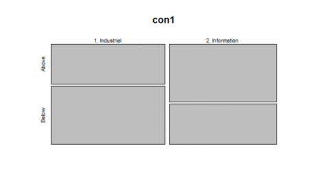 Contingency Tables in R 1