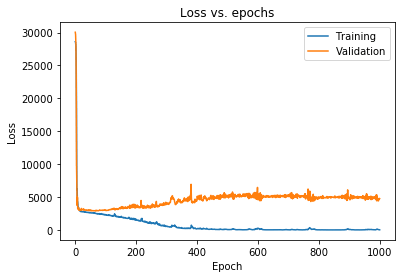How to Prevent Overfitting in Neural Networks with TensorFlow 2.0 2