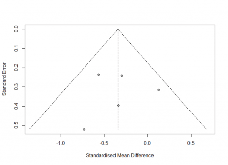 Meta Analysis in R 3