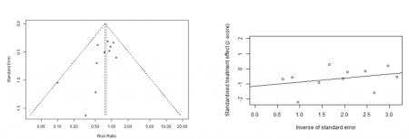 Meta Analysis in R 7