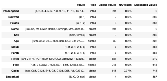 3 Ways To Perform Quick Exploratory Data Analysis in Python 3