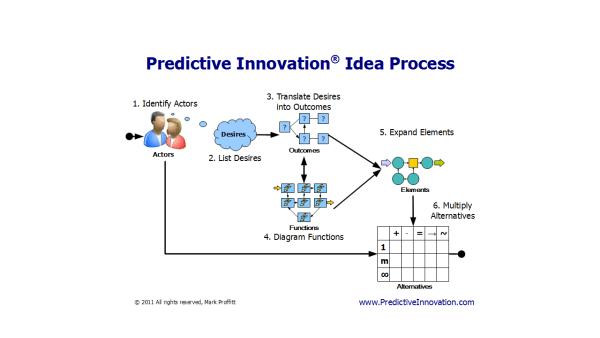 Predictive Innovation Model