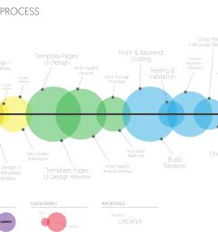 our website design process [ 7438 x 3673 Pixel ]