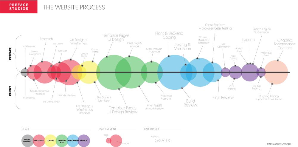medium resolution of our website design process