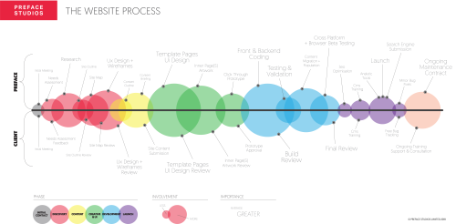 small resolution of our website design process
