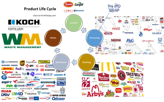 ProductLifeCycle