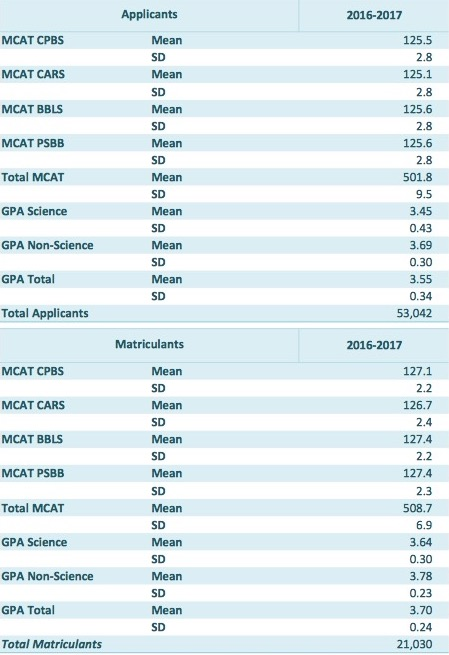 average-2016-mcat-matriculant-score