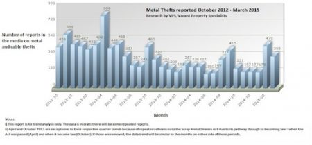 Is metal theft on the rise?