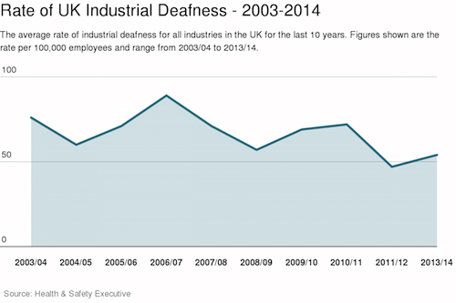 Rate of UK industrial deafness 2013-2014