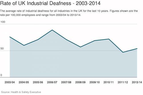 Rate of UK industrial deafness 2013-2014