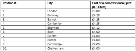 Top ten most expensive pints in the UK