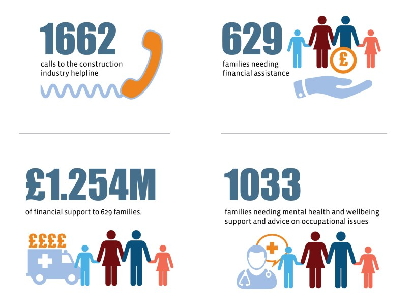 Construction Industry Helpline Provides £1.254M of Charitable Services to Support the Wellbeing Construction Workforce and Their Families in the UK and Ireland